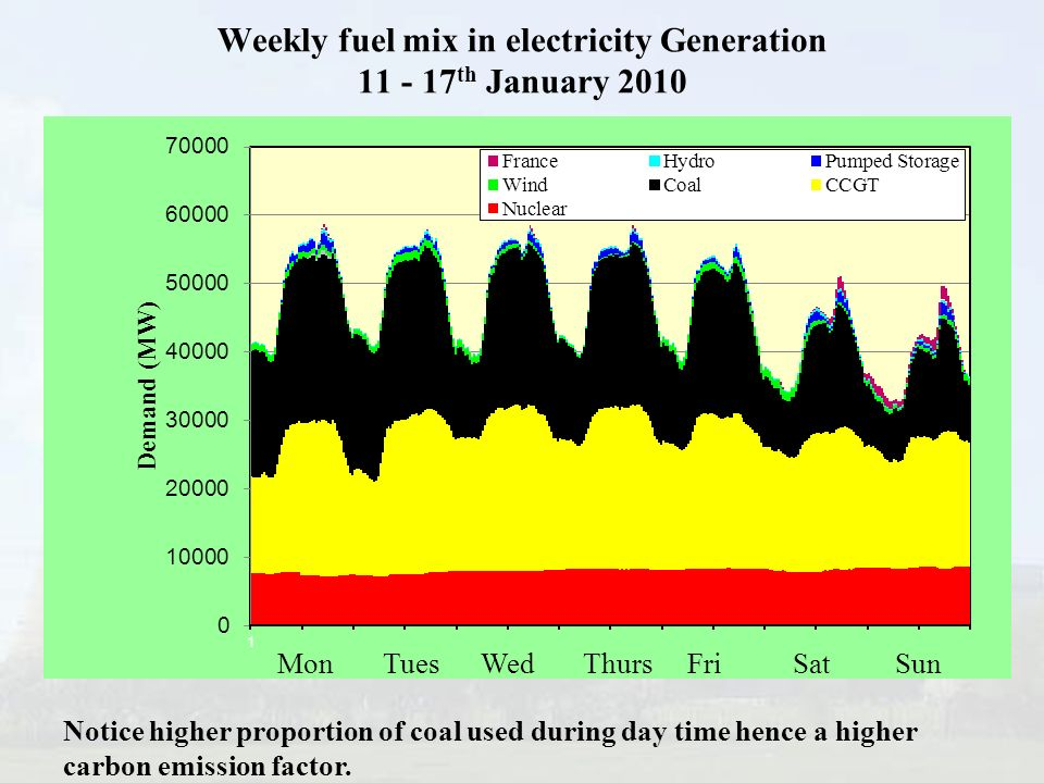 Weekly fuel mix in electricity Generation 11 - 17th January 2010