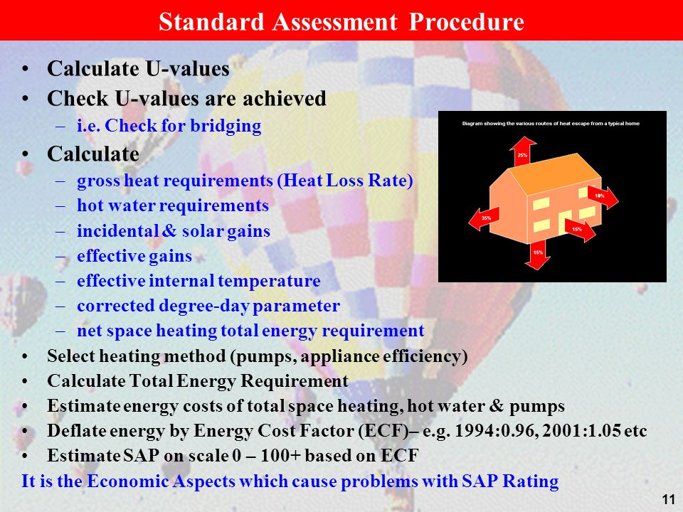 Standard Assessment Procedure