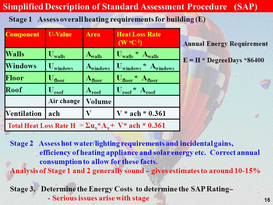 Simplified Description of Standard Assessment Procedure (SAP)