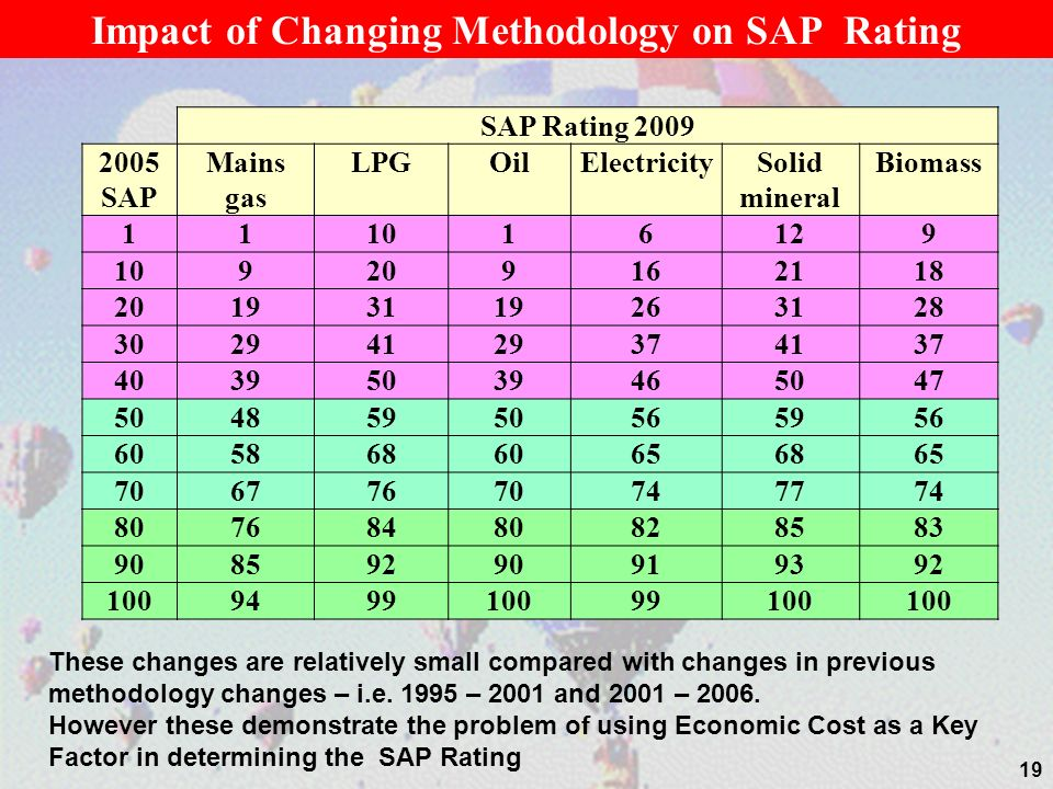 Impact of Changing Methodology on SAP Rating
