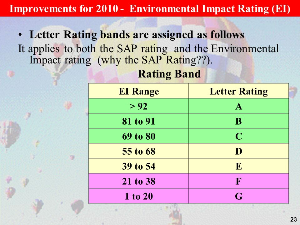 Improvements for 2010 - Environmental Impact Rating (EI)