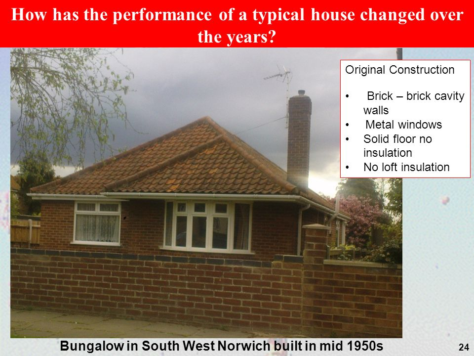 How has the performance of a typical house changed over the years