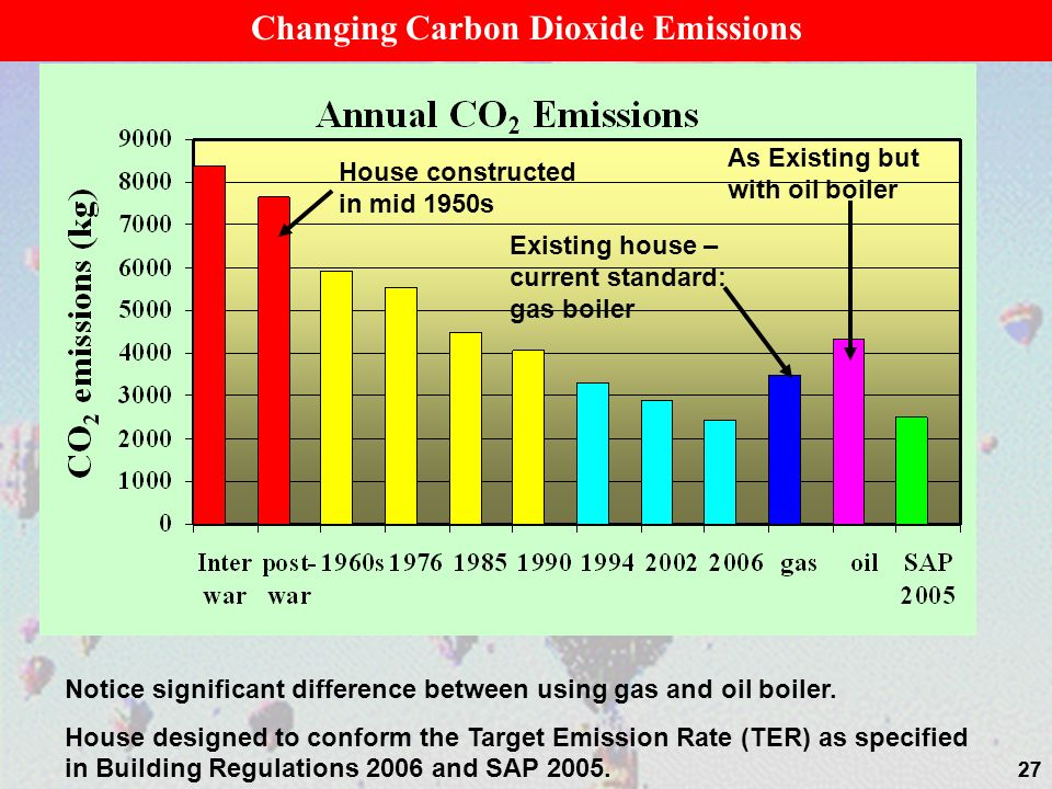Changing Carbon Dioxide Emissions
