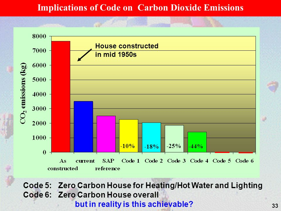 Implications of Code on Carbon Dioxide Emissions