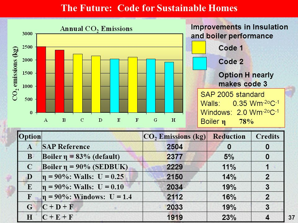 The Future: Code for Sustainable Homes