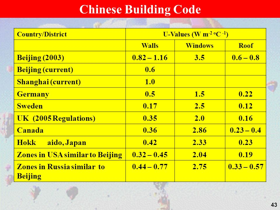 Chinese Building Code Beijing (2003) 0.82 – 1.16 3.5 0.6 – 0.8