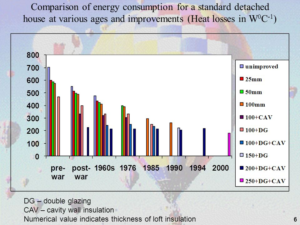 Comparison of energy consumption for a standard detached house at various ages and improvements (Heat losses in W0C-1)