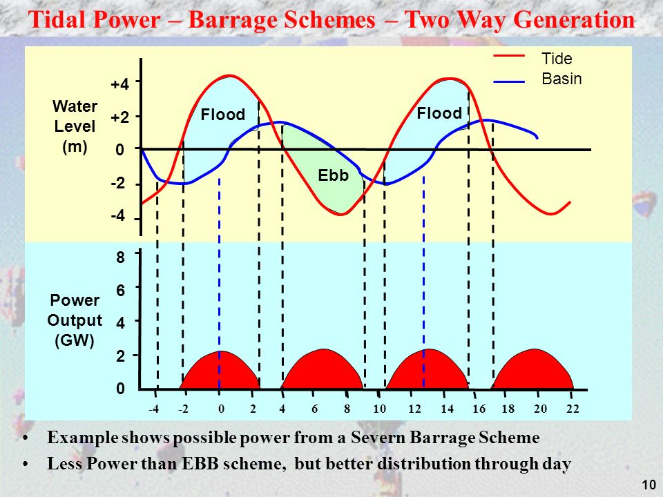 Tidal Power – Barrage Schemes – Two Way Generation
