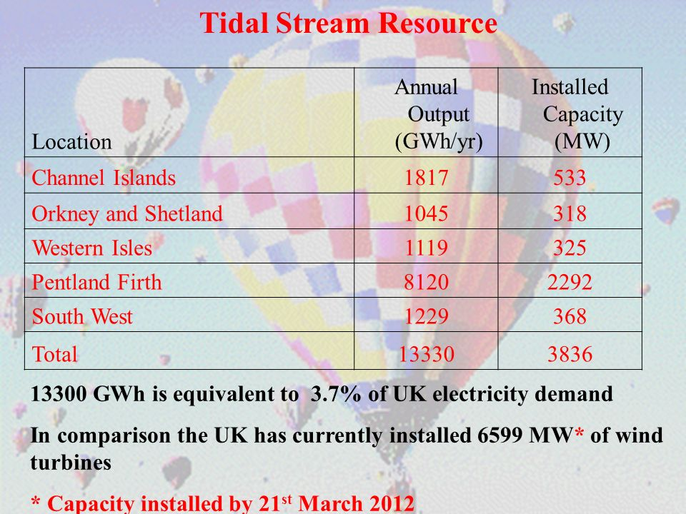 Tidal Stream Resource Location Annual Output (GWh/yr)