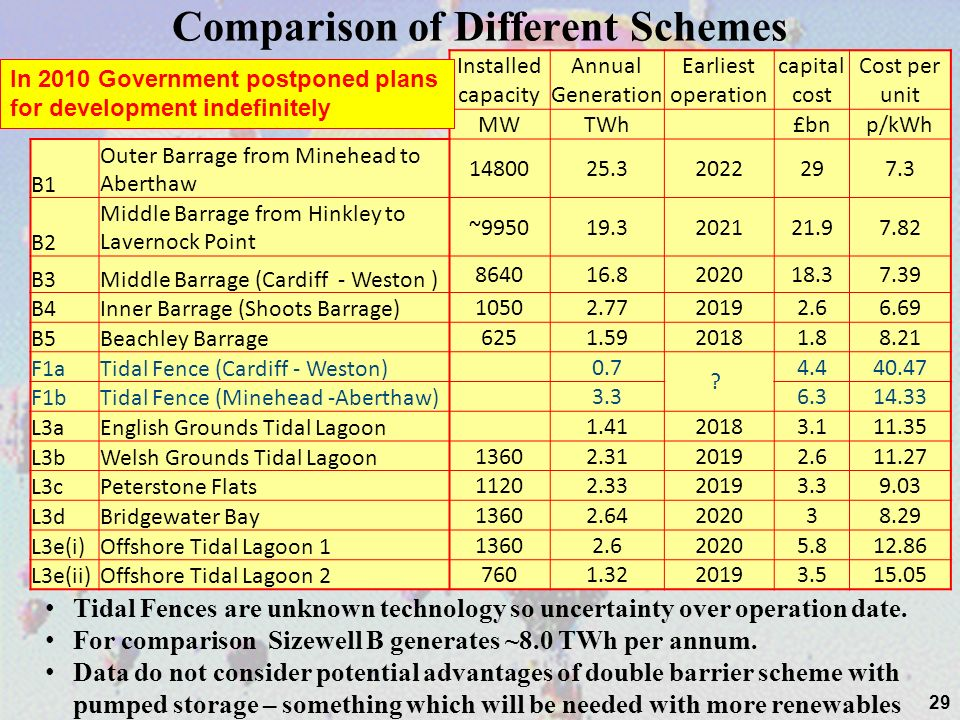 Comparison of Different Schemes