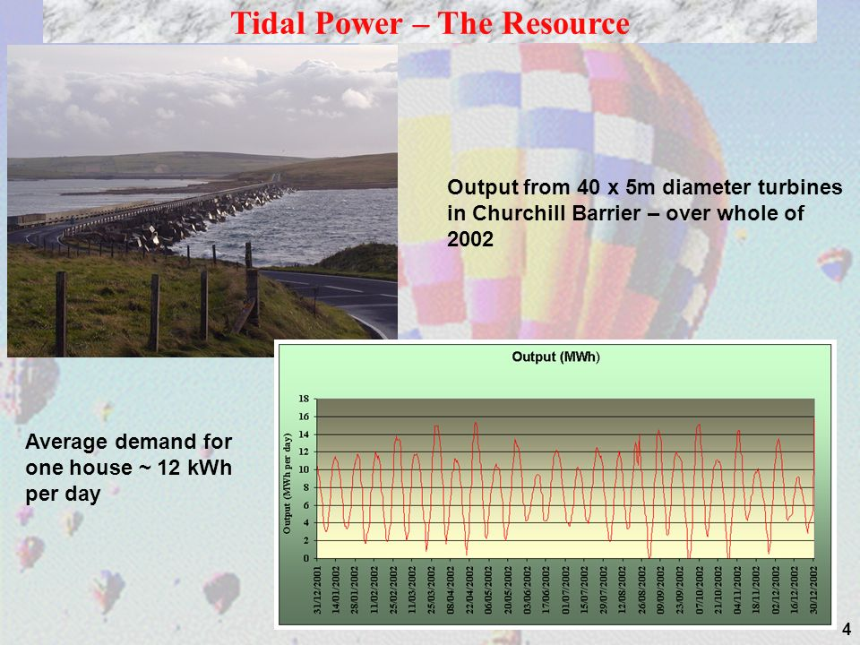 Tidal Power – The Resource