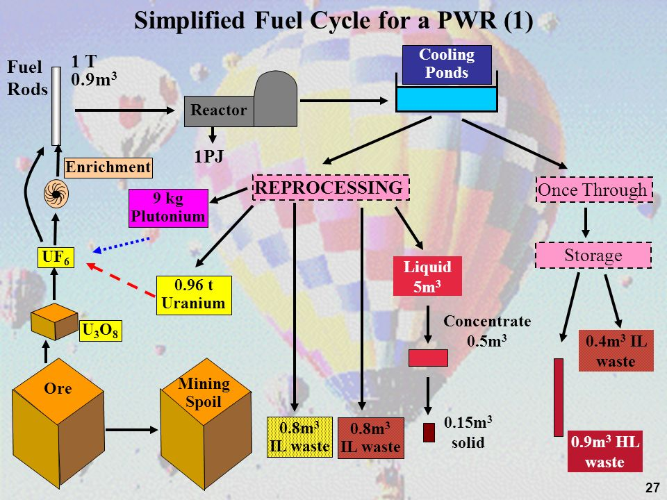 Simplified Fuel Cycle for a PWR (1)