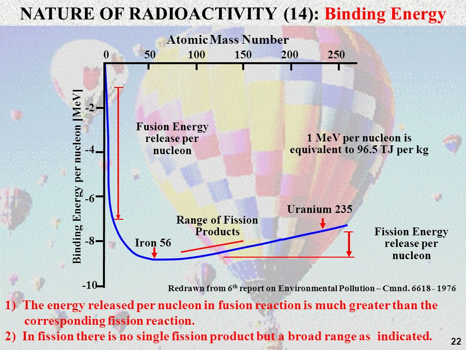 NATURE OF RADIOACTIVITY (14): Binding Energy