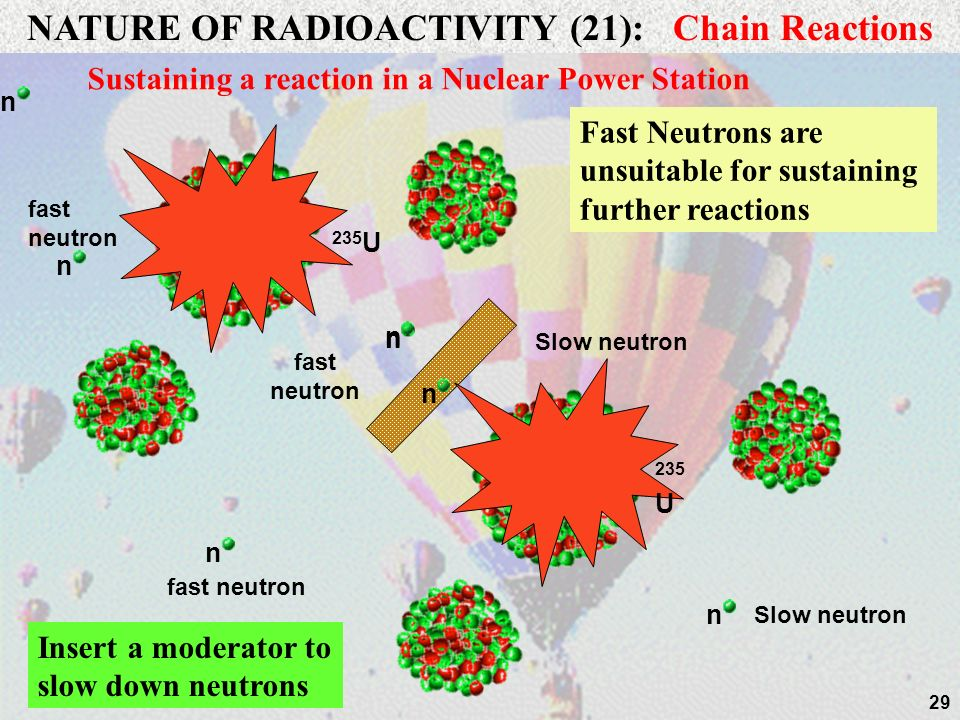 NATURE OF RADIOACTIVITY (21): Chain Reactions
