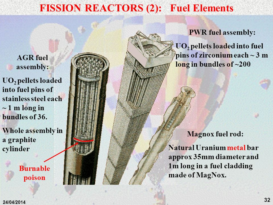 FISSION REACTORS (2): Fuel Elements