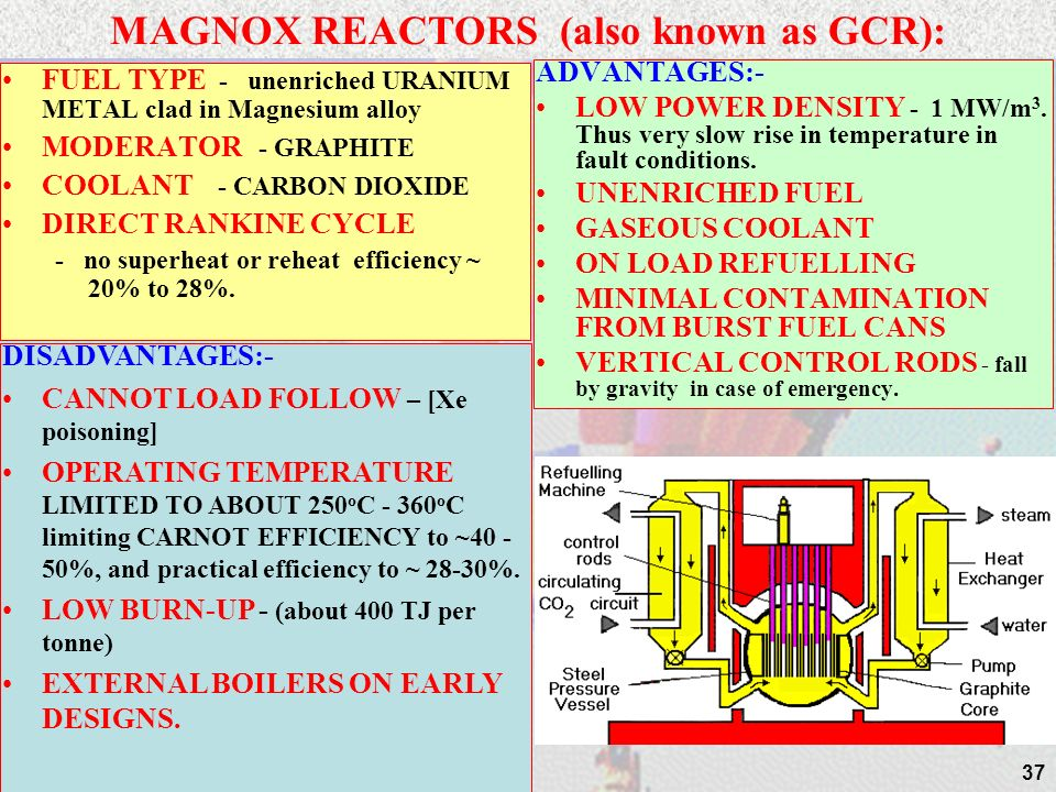 MAGNOX REACTORS (also known as GCR):
