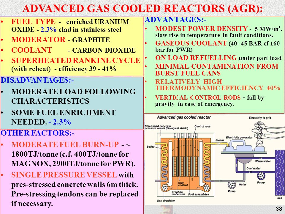 ADVANCED GAS COOLED REACTORS (AGR):