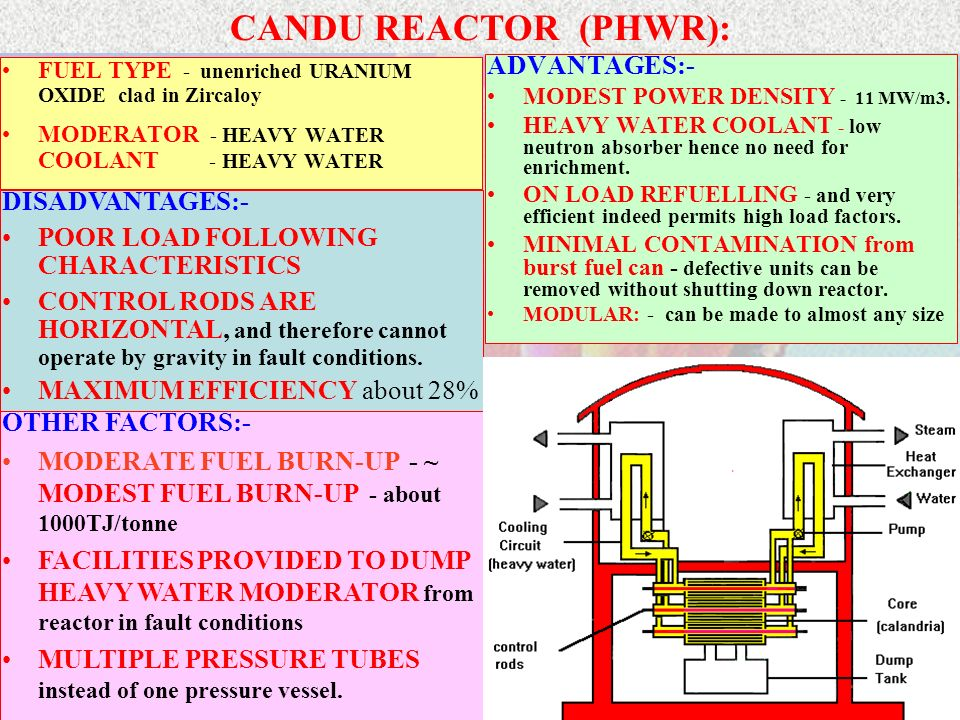 CANDU REACTOR (PHWR): ADVANTAGES:- DISADVANTAGES:-