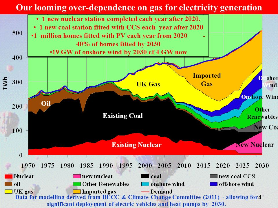 Our looming over-dependence on gas for electricity generation