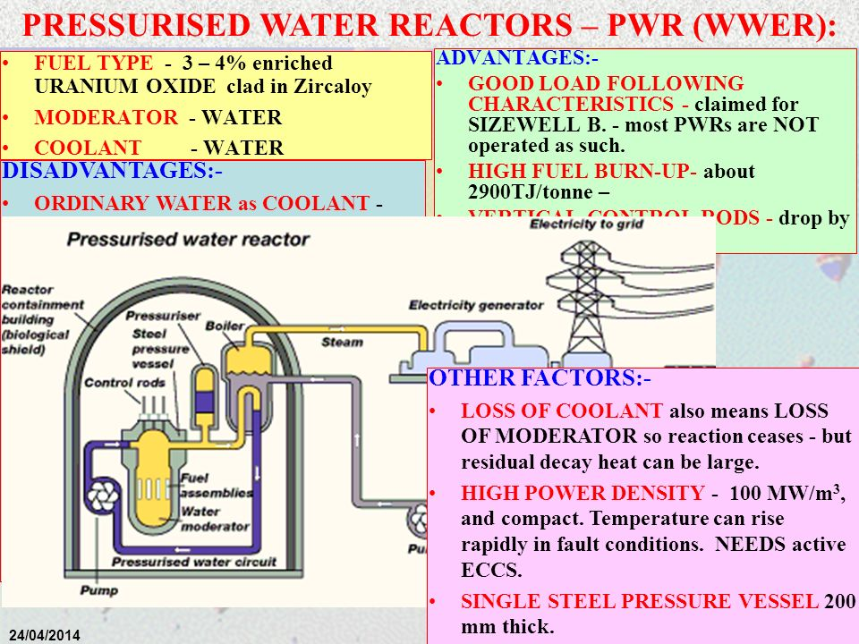 PRESSURISED WATER REACTORS – PWR (WWER):