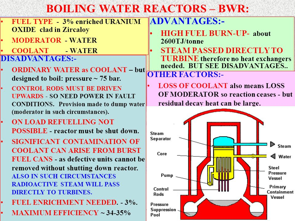 BOILING WATER REACTORS – BWR: