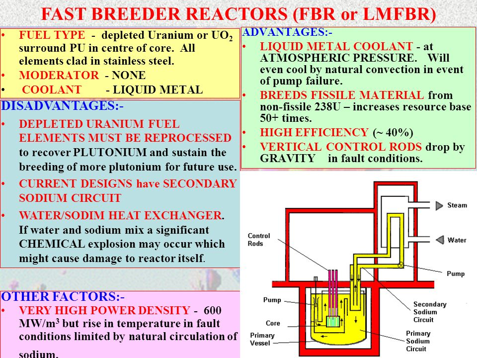 FAST BREEDER REACTORS (FBR or LMFBR)