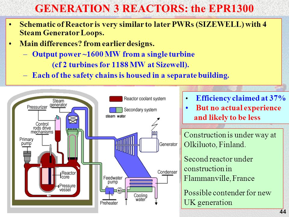 GENERATION 3 REACTORS: the EPR1300