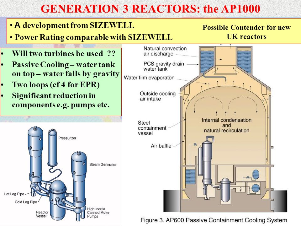 GENERATION 3 REACTORS: the AP1000