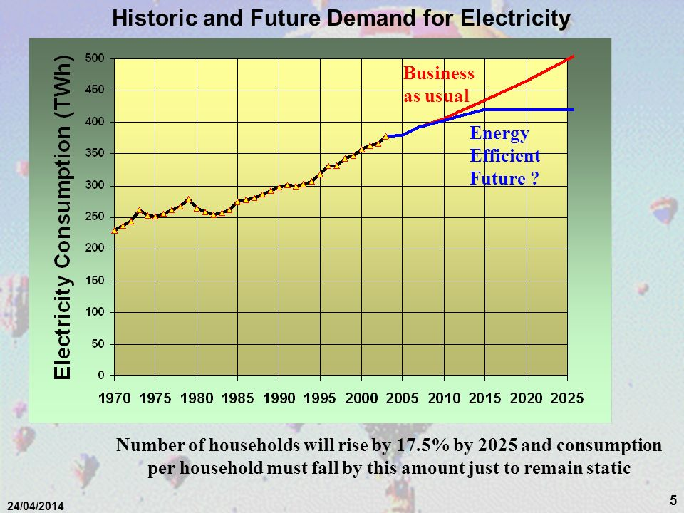 Historic and Future Demand for Electricity