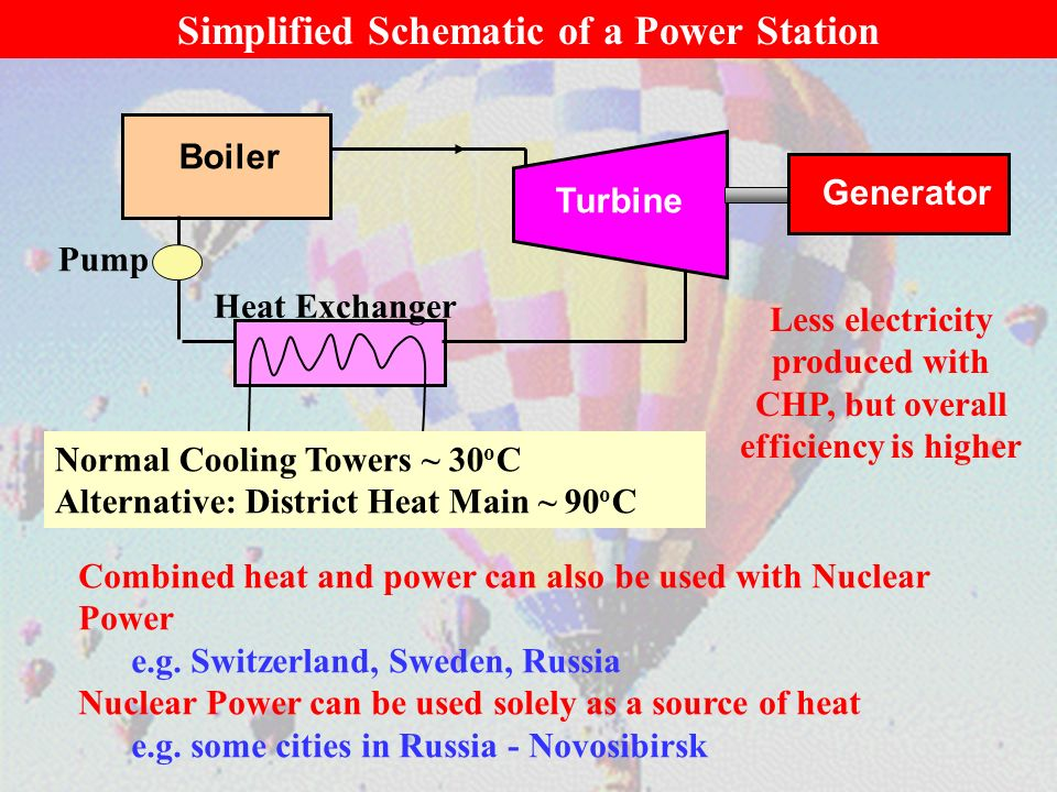 Simplified Schematic of a Power Station