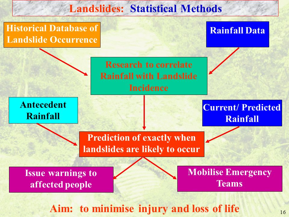 Landslides: Statistical Methods