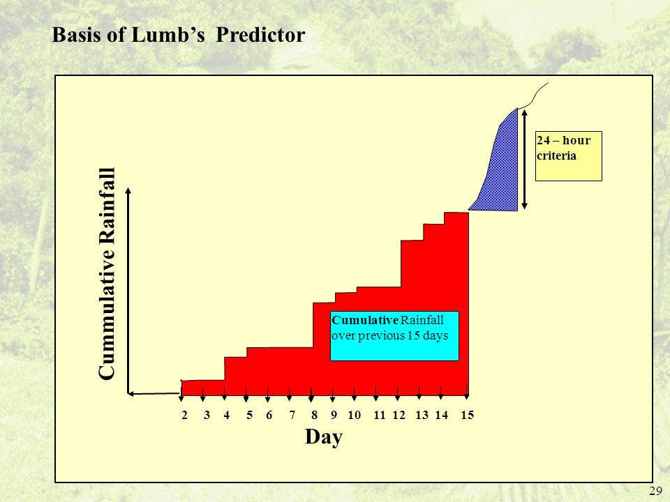 Basis of Lumb's Predictor