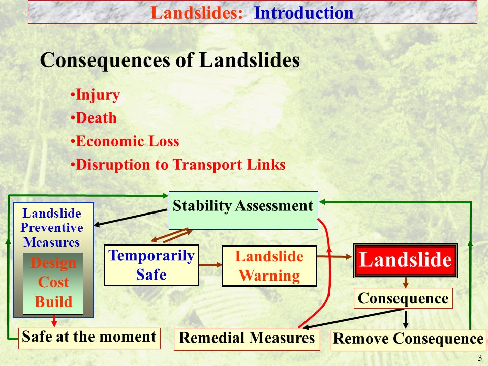 Landslides: Introduction