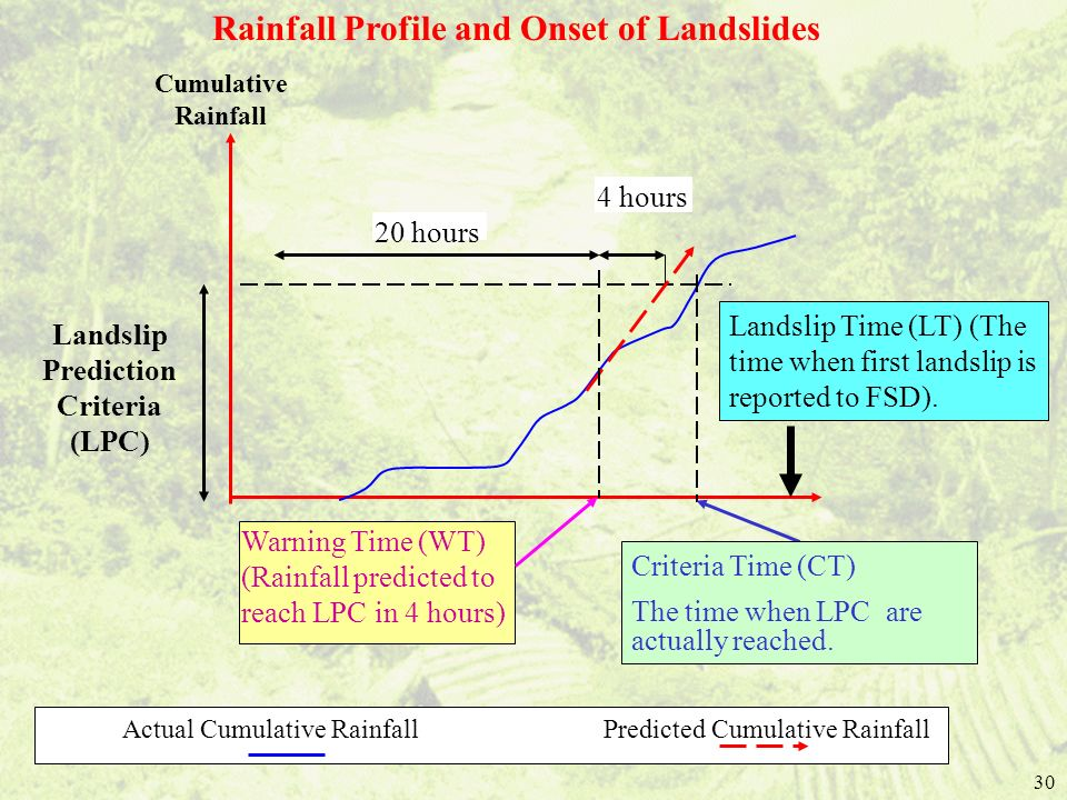 Rainfall Profile and Onset of Landslides