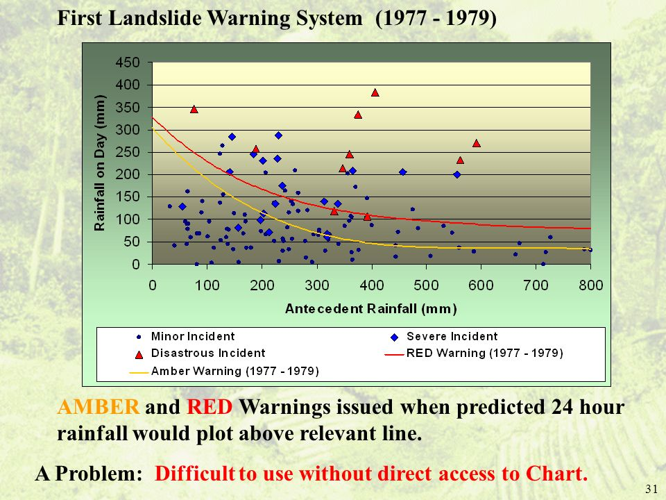 First Landslide Warning System (1977 - 1979)