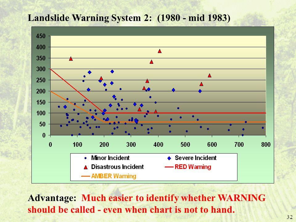 Landslide Warning System 2: (1980 - mid 1983)