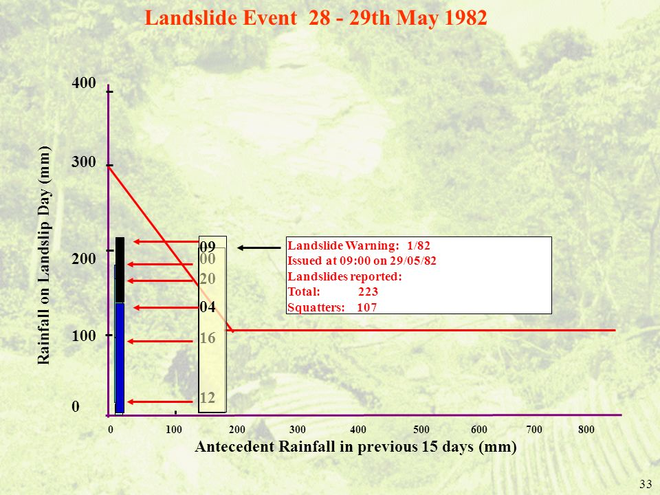 Landslide Event 28 - 29th May 1982