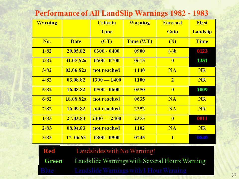 Performance of All LandSlip Warnings 1982 - 1983