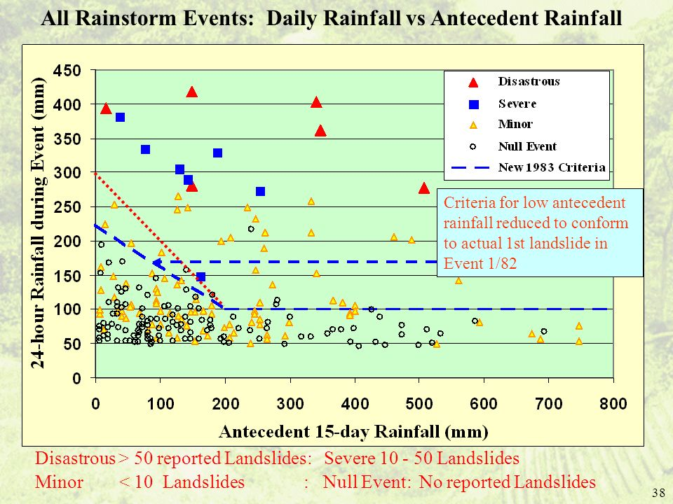 All Rainstorm Events: Daily Rainfall vs Antecedent Rainfall