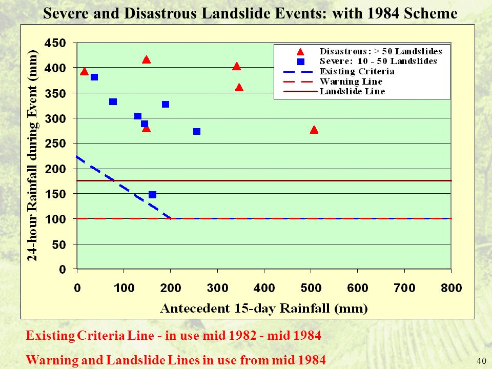 Severe and Disastrous Landslide Events: with 1984 Scheme