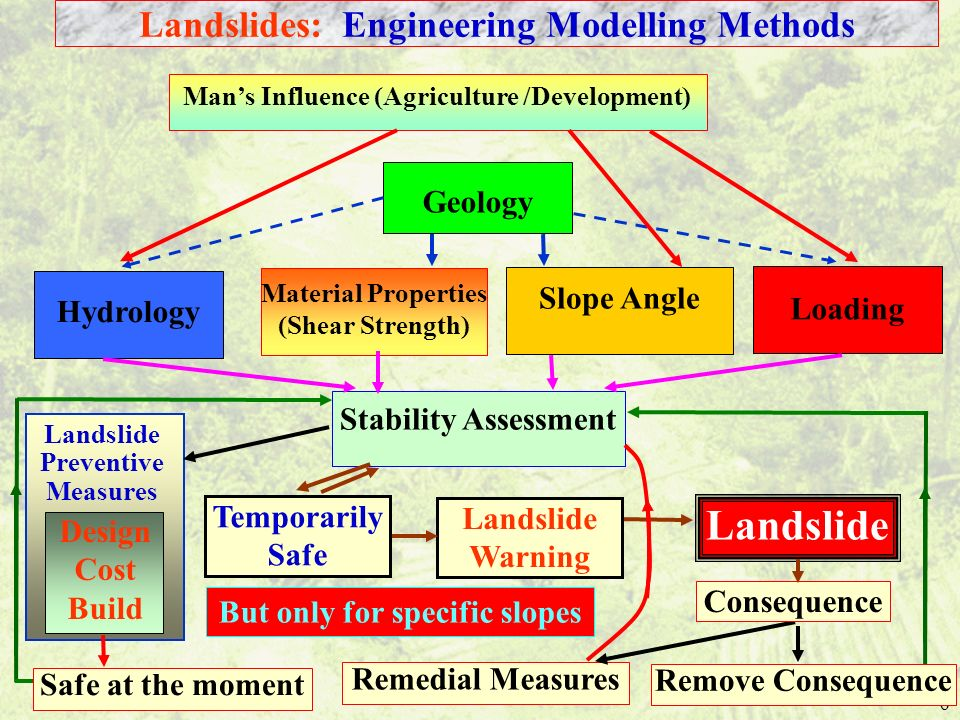 Landslide Landslides: Engineering Modelling Methods Geology