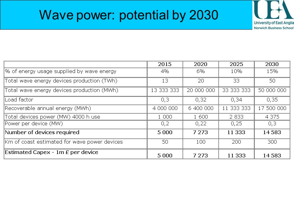 Wave power: potential by 2030
