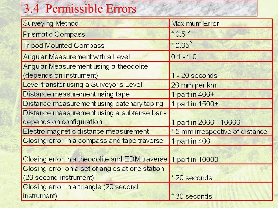 3.4 Permissible Errors