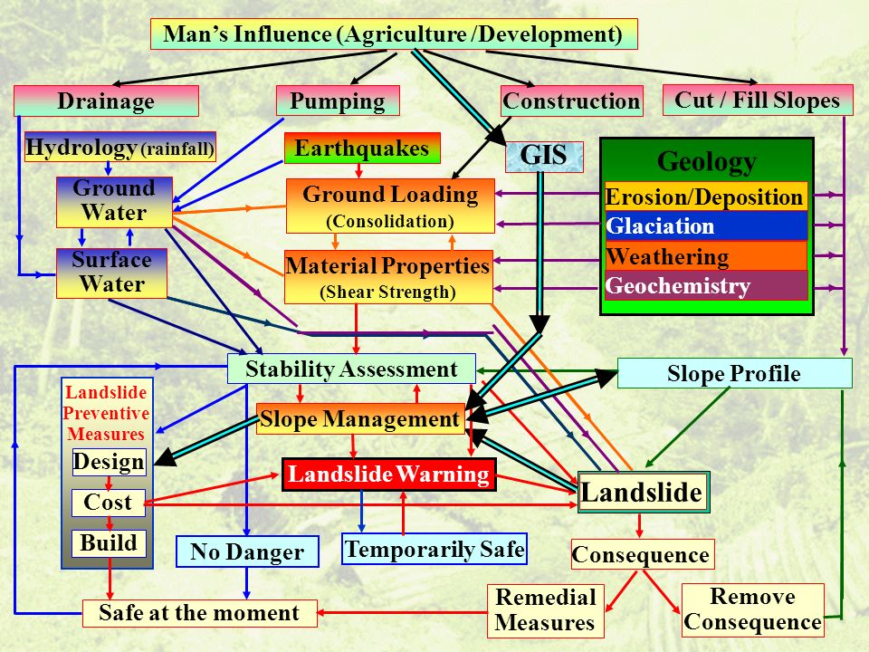 GIS Geology Landslide Man's Influence (Agriculture /Development)