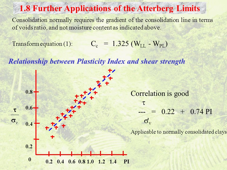 1.8 Further Applications of the Atterberg Limits