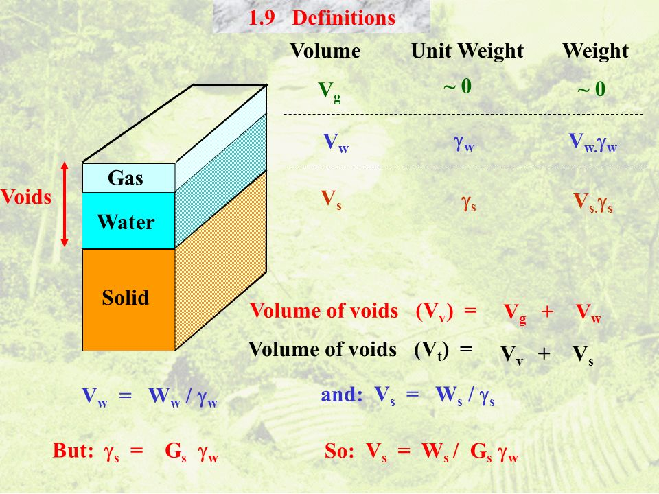 1.9 Definitions Volume Unit Weight Weight. Vg. ~ 0. ~ 0. Gas. Water. Vw. w.