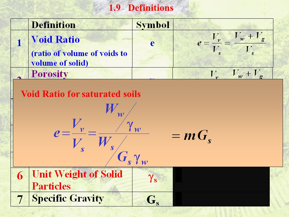 1.9 Definitions Void Ratio for saturated soils