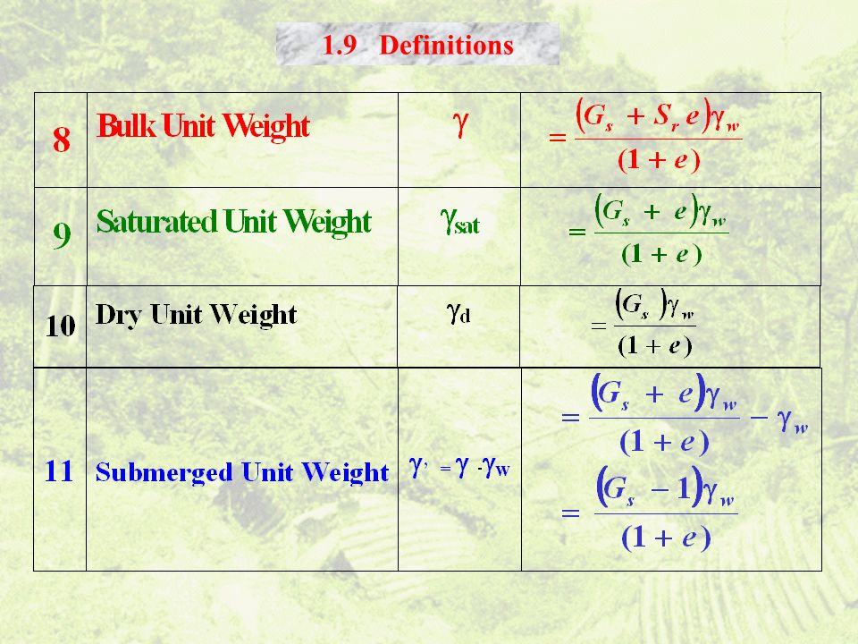 1.9 Definitions