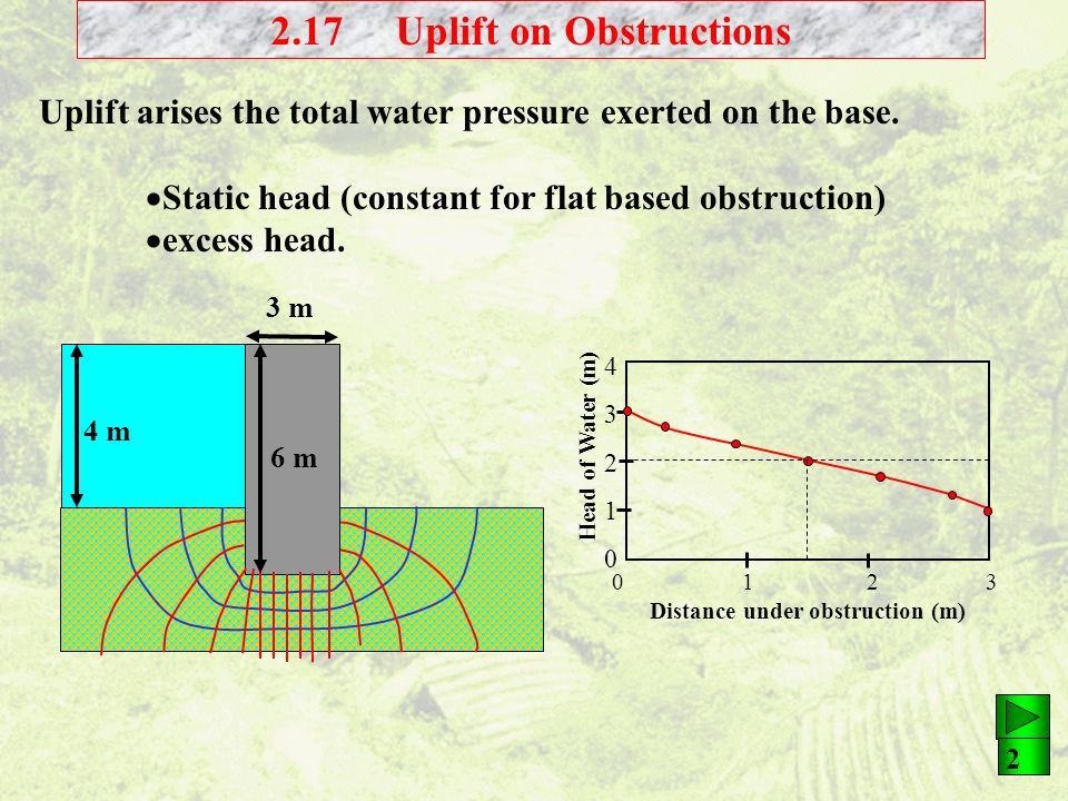 2.17 Uplift on Obstructions