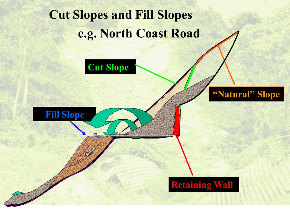 Cut Slopes and Fill Slopes e.g. North Coast Road